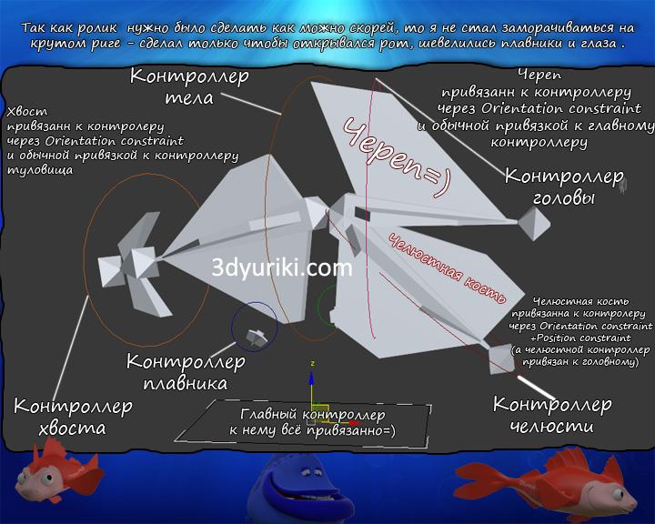 Риггинг, настройка скелета CG рыбы