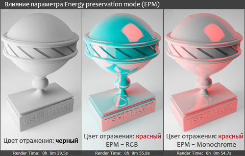 Пример использования параметра Energy preservation mode