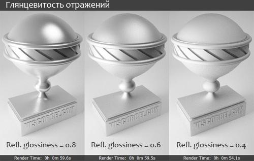Как зависит глянцевитость отражений от параметра Refl. glossiness материала VRayMtl