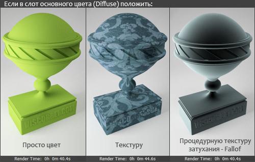 Разница между цветом, текстурой и процедурной текстурой