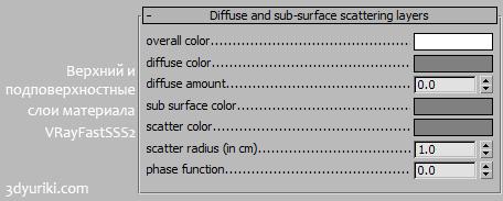 Настройки цвета поверхности и подповерхностного цвета шейдера VRayFastSSS2