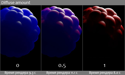 Влияние параметра diffuse amount на вид VRay материала