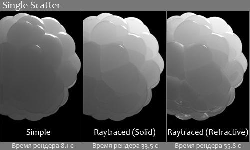 Влияние параметра Single Scatter на VRayFastSSS2 материал
