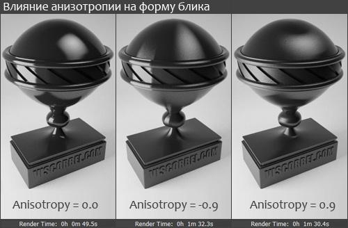 Влияние анизотропии на форму блика Vray материала