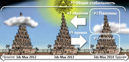 Стабильность 3ds Max