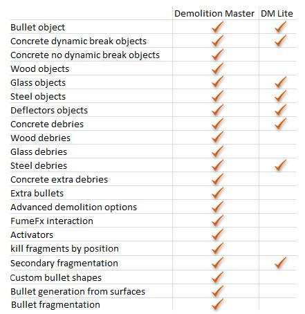 Чем отличается платная версия от бесплатной Demolition Master