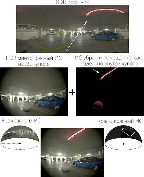 Отдельные IBL купола для окружения и с источниками света