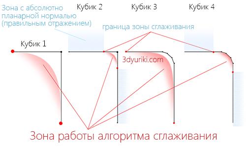 механизм работы групп сглаживания на 3d кубиках