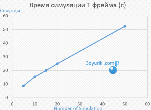 Влияние параметра Number of Simulation на скорость симуляции MD3