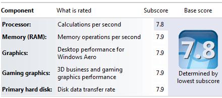 Индекс производительность i7 3930K для рендера