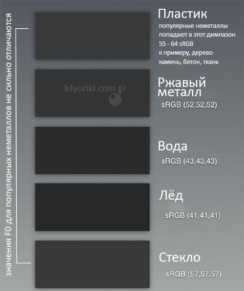 Цвет (значение F0) для получения отражений неметаллов