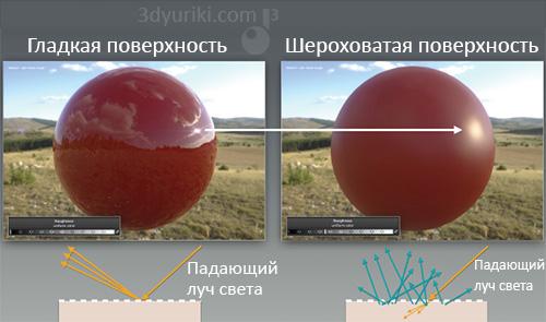 Как отражение зависит от шероховатости поверхности