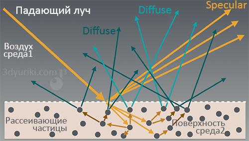Как происходит рассеивание света в материале