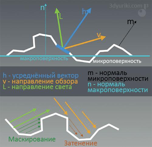 Как происходит отражение от микрограней поверхности