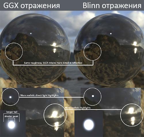Реалистичность GGX отражений