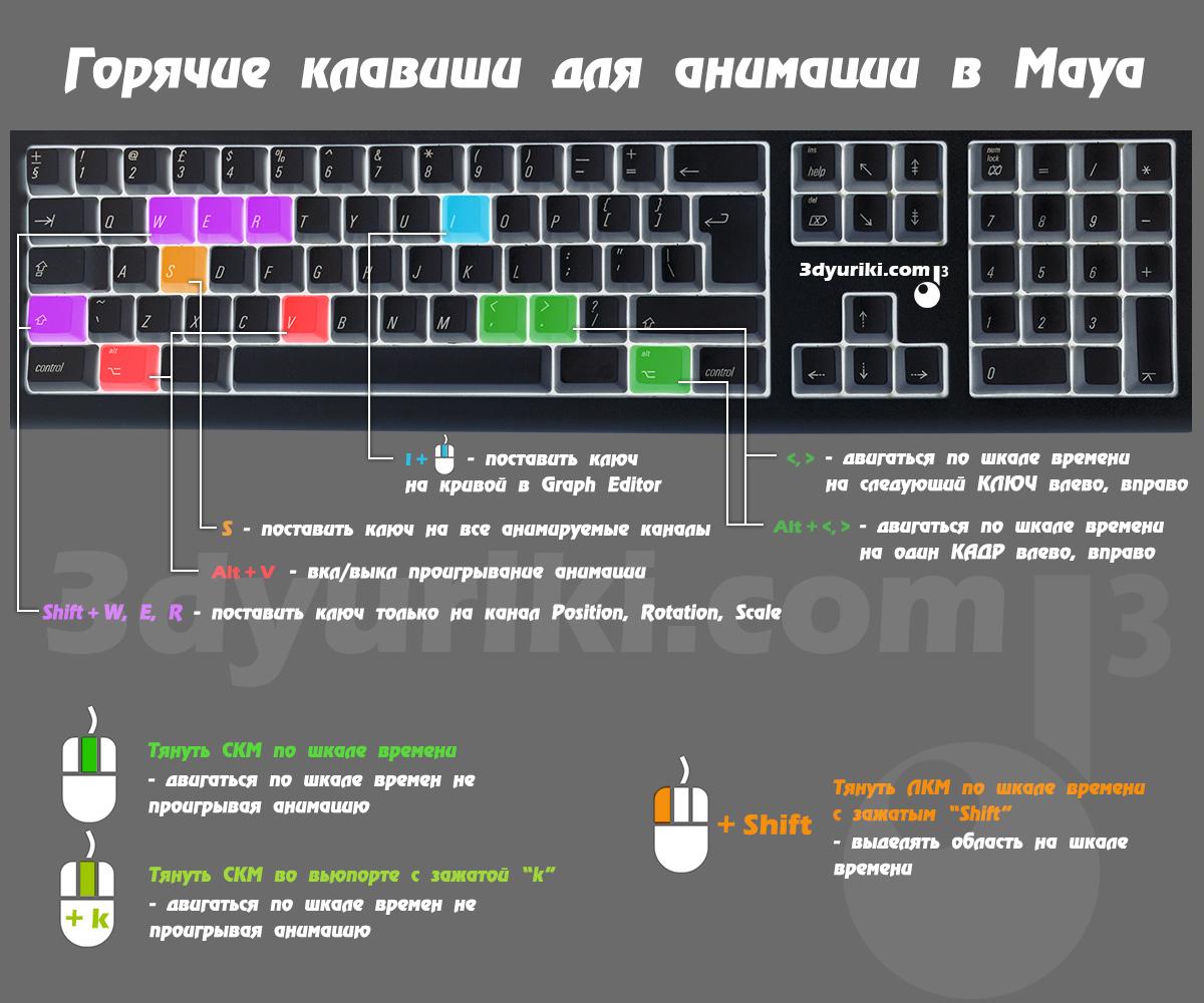 Maya animation hotkeys shortcuts горячие клавишы для анимации