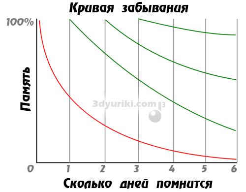 Кривая забывания выученного материала