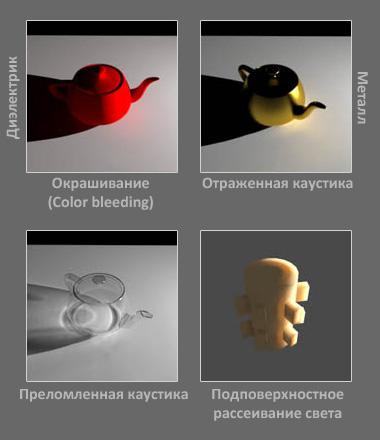Каустика (Caustics), окрашивание (color-bleeding - колор блидинг), подповерхностное рассеивание в компьютерной 3D графике
