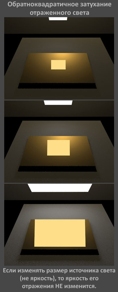Обратноквадратичное затухание отраженного света в компьютерной графике