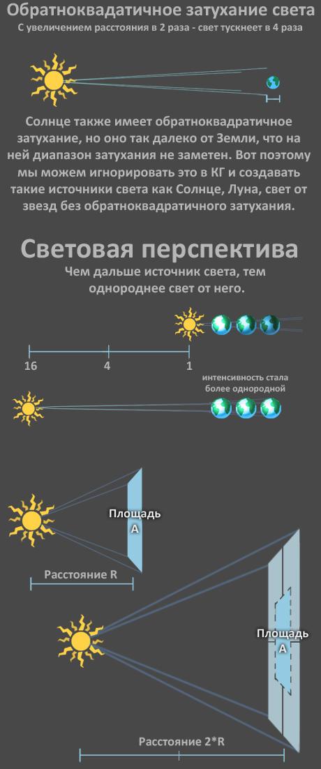 Обратноквадратичное затухание света в компьютерной графике