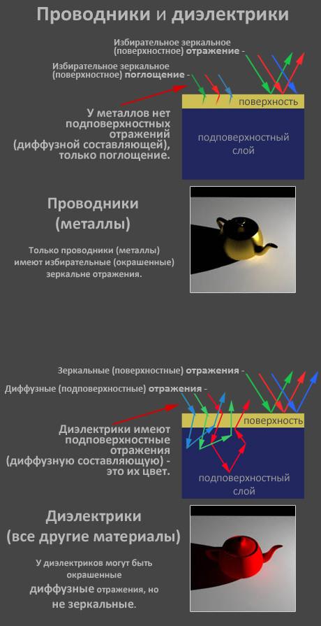 Разница в отражениях проводников и диэлектриков