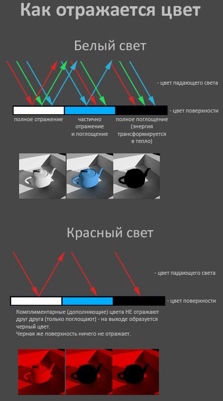 Как отражается цвет (почему диэлектрики имеют цвет)