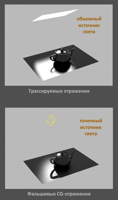 Трассируемое и фальшивое CG отражение